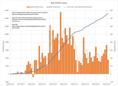 WA Cases 2020-05-04